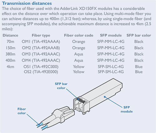 AdderLink XD150FX