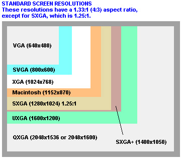 Standard (4:3) screen resolutions