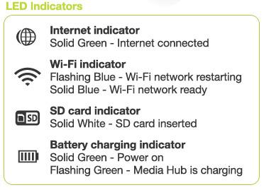 MediaShair LED indicators