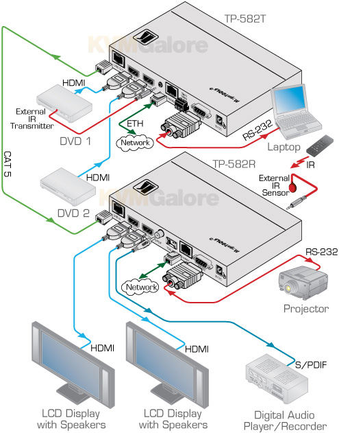 Kramer HDBaseT HDMI Extenders