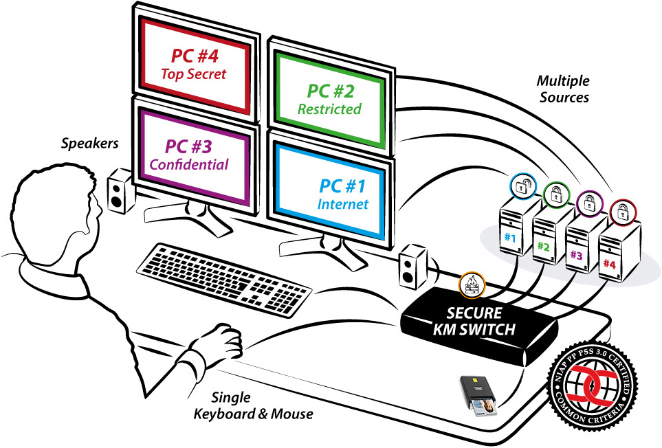 IPGard Secure Keyboard/Mouse/Audio Switches