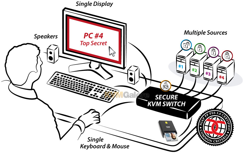 Secure KVM Switch