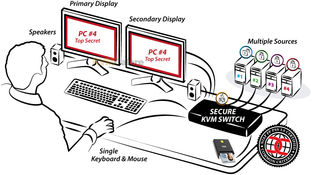 Secure, dual-video KVM switch